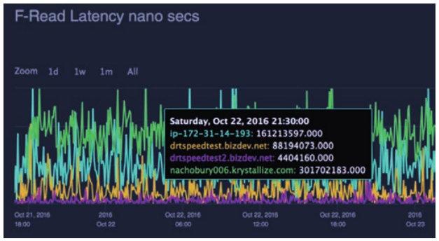 Digital Realty latency test results