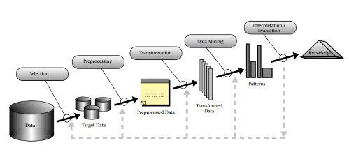 Data Science Basics: Data Mining vs. Statistics